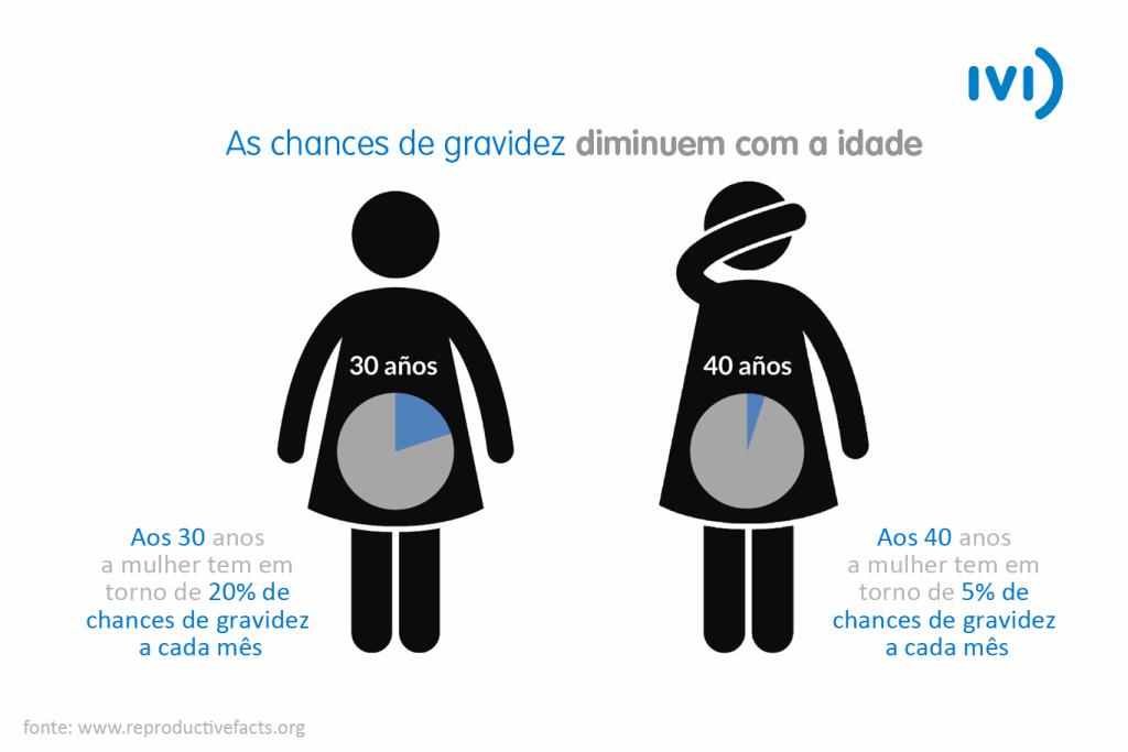 comparativa de chances de gravidez da mulher aos 30 (20%) e aos 40 (5%)