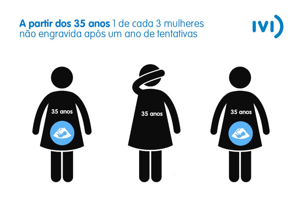 Infográfico: 1 de cada 3 mulheres a partir dos 35 não engravida após um ano de tentativas