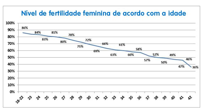 gráfico do nível de fertilidade feminina de acordo com a idade