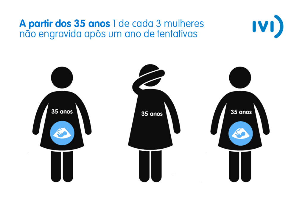 1 de cada 3 mulheres sobrem com a infertilidade após os 35