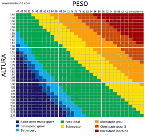 tabela para calcular IMC