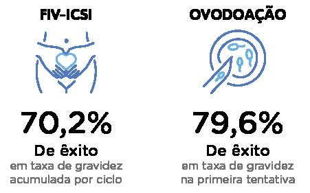 Taxas de sucesso elevadas demonstradas